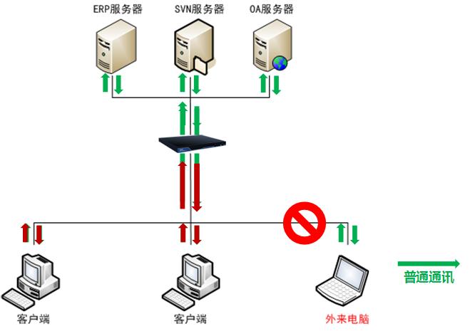 加密网管示意图