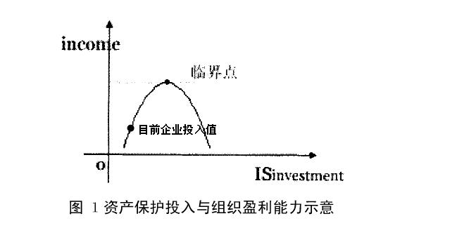 图1-资产保护投入与组织盈利能力示意