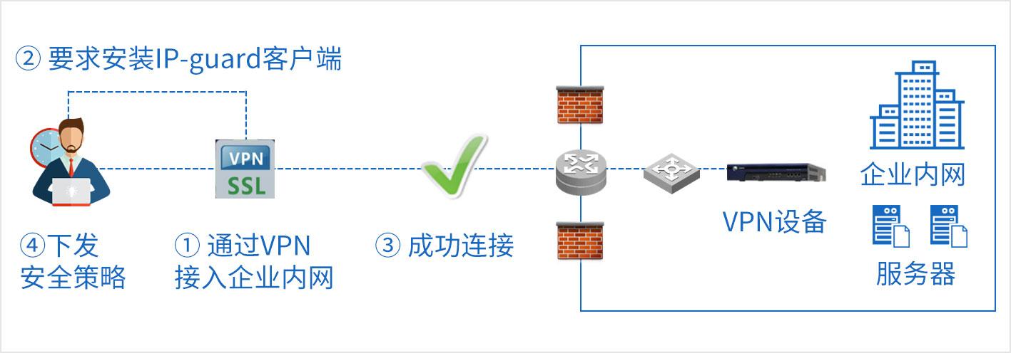 私人电脑直连内网,风险及安全措
