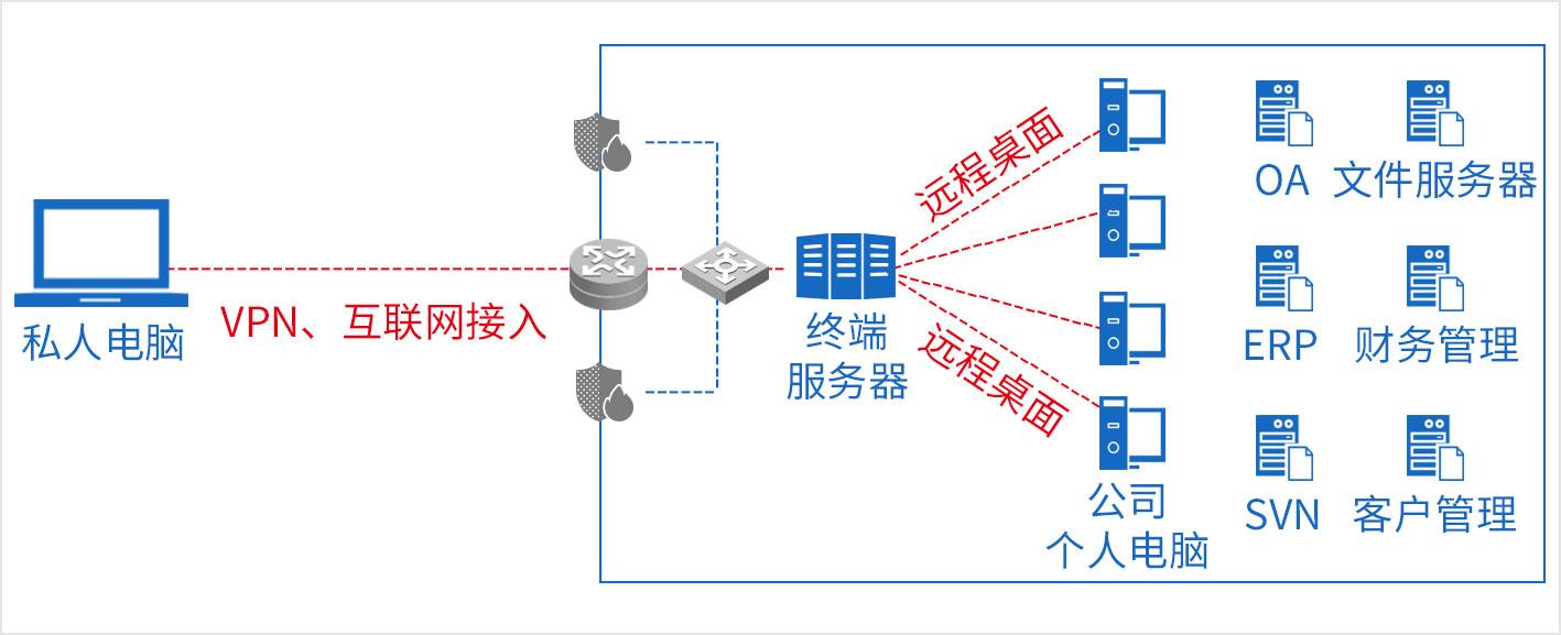 这种模式适用于特别机密的部门和员工远程办公的场景