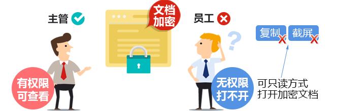 怎么防止机密文档被随意扩散?