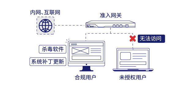 IP-guard准入网关实现网络接入合规检测
