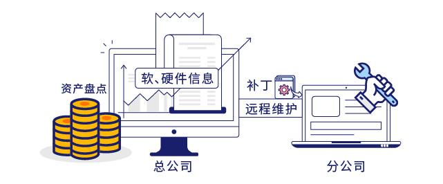 IP-guard资产管理减轻运维工作量