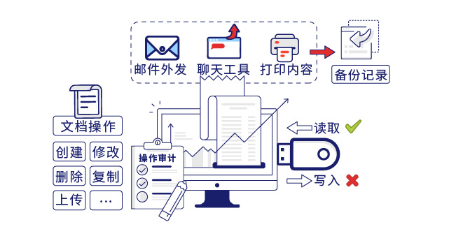 IP-guard管控并审计终端各种外传行为