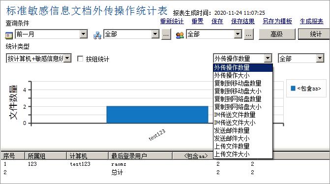 敏感内容文档外传操作统计表