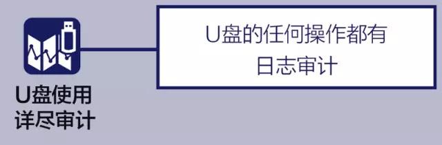 U盘的任何操作都有日志审计