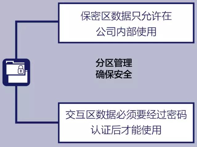 保密区数据只允许在公司内部使用