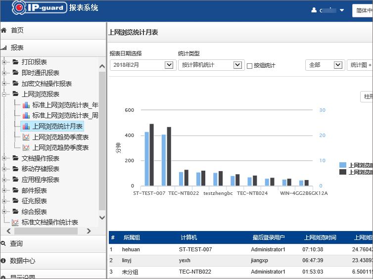 跨平台管理升级,IP-gaurd web平台隆重登场