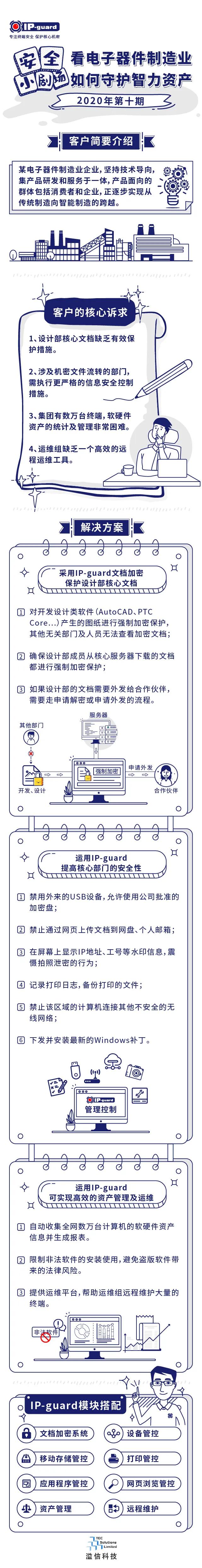 【数据安全小剧场】看电子器件制造业如何守护智力资产