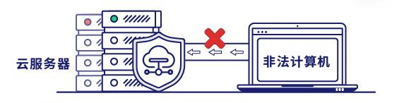 阻断非法计算机访问受保护的云服务器