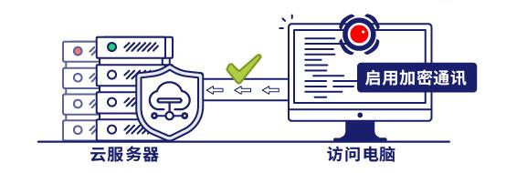具备安全通讯验证的功能,确保只有安装IP-guard加密客户端并且启用加密通讯的计算机才可以访问云服务器