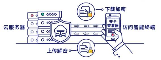 防止因智能终端的普及导致云服务器数据泄密