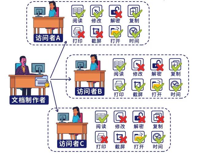 非指定的用户不能查看文档,保证核心数据只能在指定的范围内使用