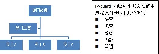 企业如何管理核心文档的访问权限