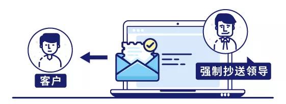 IP-guard可设置员工发送邮件时必须抄送给领导才能发送出去