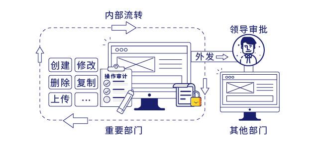 IP-guard高强度文档防泄密
