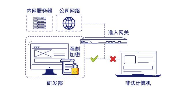 IP-guard准入网关和文档透明加密保障核心数据安全