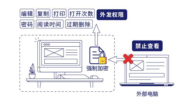 IP-guard文档加密保护企业核心数据