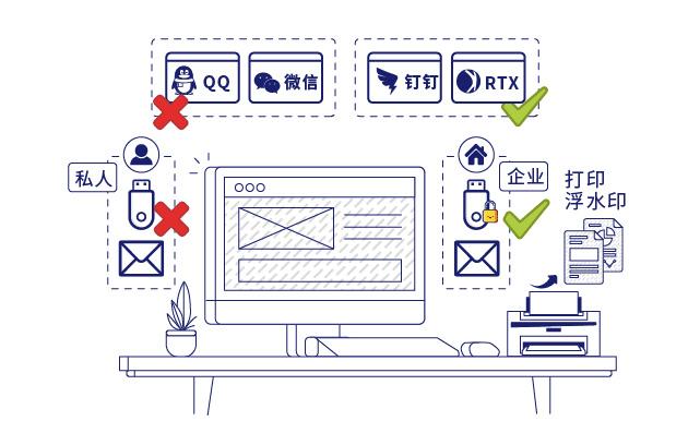 IP-guard规范终端桌面行为