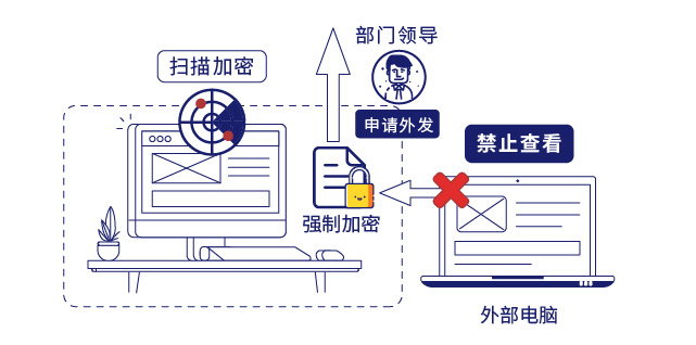 IP-guard保护企业核心数据