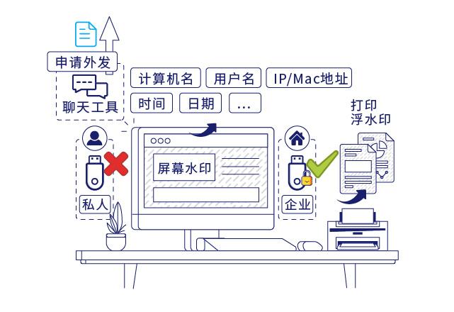 IP-guard规范终端操作行为