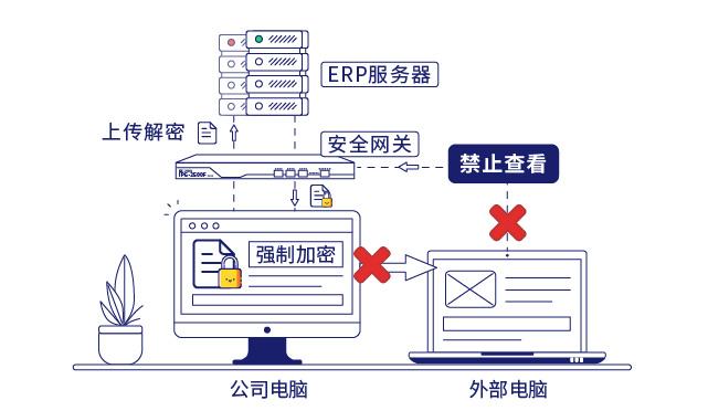 IP-guard文档透明加密和安全网关保护核心数据