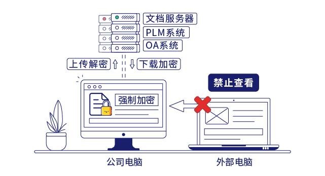 IP-guard文档透明加密保护核心数据安全