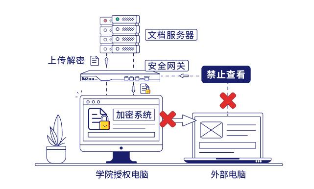 IP-guard文档透明加密和安全网关保护核心数据安全